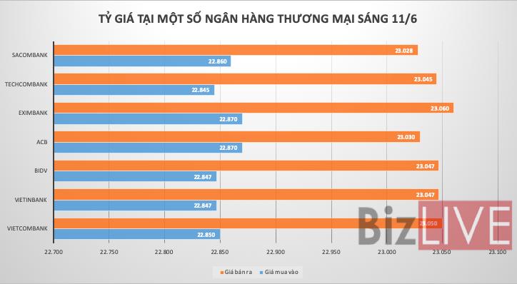 Tỷ giá USD/VND đồng loạt giảm trên các thị trường