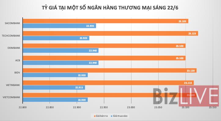Việt Nam tiếp tục nhập siêu lớn, giá USD liên tiếp tăng trên các thị trường