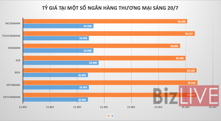 Tỷ giá trung tâm tăng mạnh sau thỏa thuận chính sách tỷ giá Việt Nam – Hoa Kỳ