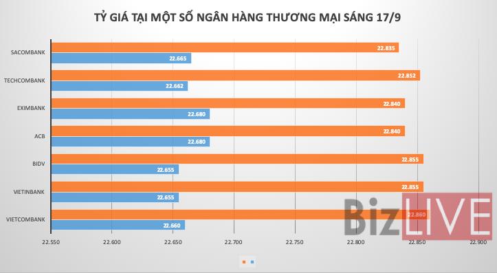 Tỷ giá trung tâm tăng lần đầu trong ba phiên