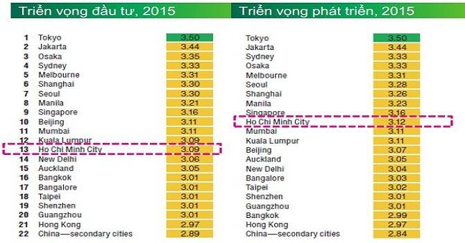 """400 đại gia địa ốc """"mê"""" TP.HCM hơn cả Hồng Kông"""