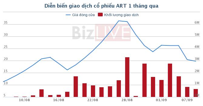 ART: Ông Trịnh Văn Quyết hoàn thành việc mua 2 triệu cổ phiếu