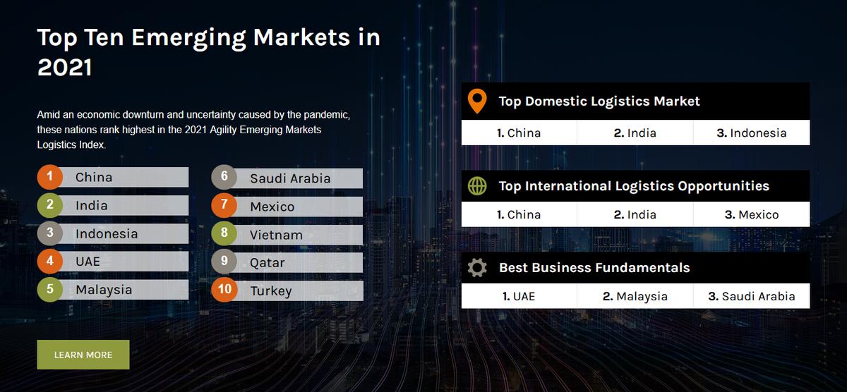 Vượt Thái Lan, Việt Nam xuất hiện ở vị trí thứ 8 bảng xếp hạng Logistics thị trường mới nổi