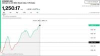 Chứng khoán 10/5: VNM bứt phá mạnh, VN-Index đảo chiều tăng hơn 8 điểm