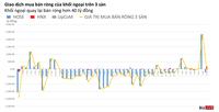 Phiên 12/4: Khối ngoại quay lại bán ròng nhẹ, tự doanh mua ròng hơn 90 tỷ đồng