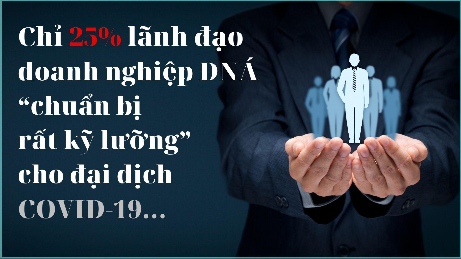 """Chỉ 25% lãnh đạo doanh nghiệp Đông Nam Á """"chuẩn bị rất kỹ lưỡng"""" cho đại dịch COVID-19"""