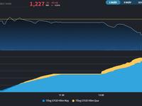Chứng khoán 22/4: Đánh úp không kịp trở tay, VN-Index giảm hơn 40 điểm