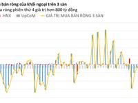 Phiên 4/8: Khối ngoại mua ròng mạnh nhất trong nửa tháng trở lại
