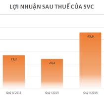 Savico lãi quý III tăng mạnh, vượt 20% kế hoạch năm