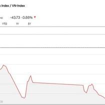 Chứng khoán 8/2: Khối ngoại bán ròng 1.400 tỷ đồng, VN-Index hồi nhẹ so với mức thấp nhất phiên