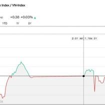 Chứng khoán 22/3: Lại nghẽn lệnh ngay đầu phiên chiều, VN-Index tăng không đáng kể