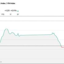 """Chứng khoán 25/3: Dòng tiền """"bế tắc"""" trên hàng loạt Bluechips, VN-Index tăng không đáng kể"""