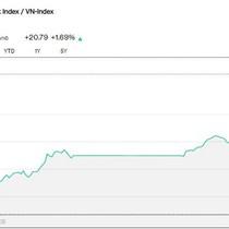 Chứng khoán 12/4: Gần 26.000 tỷ đồng đổ vào thị trường chứng khoán, VN-Index tăng gần 21 điểm