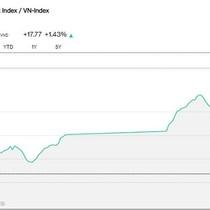 Chứng khoán 10/5: Bluechips đồng thuận bứt phá, VN-Index tăng gần 18 điểm