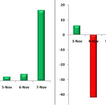 """Cổ phiếu nào được khối ngoại """"gom"""" mạnh tuần đầu tháng 11?"""
