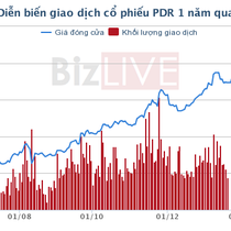 Cổ phiếu PDR: Quả ngọt cho những ai tin tưởng và kiên nhẫn!