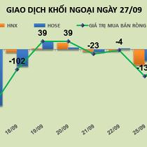 Phiên 27/9: Tín hiệu tích cực khi khối ngoại mua gần 61 tỷ đồng trên HOSE