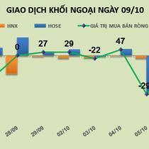 Phiên 6/10: Tiếp tục bán thỏa thuận gần 5,3 triệu NTP, khối ngoại rút ròng 445 tỷ đồng