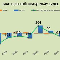 Phiên 12/3: Thỏa thuận hơn 10 triệu cổ phiếu PDR, khối ngoại đổ thêm 668 tỷ đồng vào thị trường