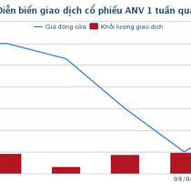 """2 tháng thê thảm của ANV, cổ phiếu """"hàng nóng"""" 2018"""