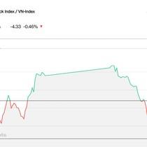 Chứng khoán 27/10: Ngân hàng đầu hàng, VN-Index đóng cửa giảm về 950 điểm