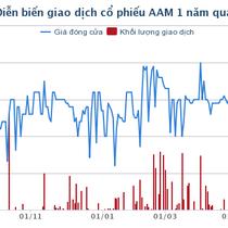 Thuỷ sản Mekong lợi nhuận quý II/2018 tăng 3,3 lần nhờ doanh thu tài chính