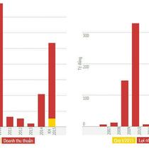"""[Infographic] """"Tham vọng"""" của Phát Đạt"""