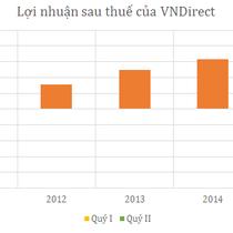 VNDirect báo lãi 76 tỷ, nợ tăng hơn 1.000 tỷ đồng