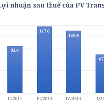 PV Trans lãi 174 tỷ, đã hoàn thành 91% kế hoạch năm