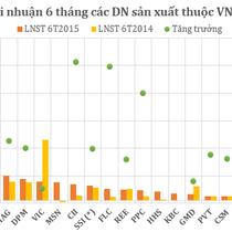 """VN30 quý II: Các """"ông lớn"""" tung chiêu"""