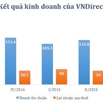 VNDirect báo lãi 122 tỷ, hoàn thành 60% kế hoạch năm