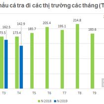 Xuất khẩu cá tra giảm tháng thứ 2 liên tiếp, kim ngạch 4 tháng VHC, HVG giảm mạnh