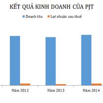 PJT: Lãi hơn 15 tỷ đồng, hoàn thành kế hoạch năm