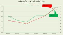 [BizSTOCK] VN-Index vẫn tăng nhẹ trong tuần đáo hạn phái sinh tháng 9 và cơ cấu ETFs