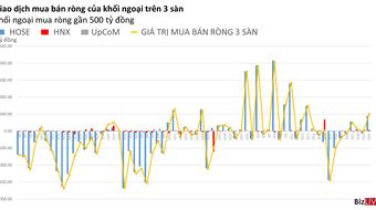 Phiên 30/7: Khối ngoại mua ròng gần 500 tỷ đồng
