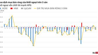 Phiên 27/9: VHM và VNM được mua ròng mạnh nhất trong chuỗi phiên hút tiền gần đây