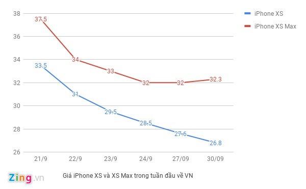 Gia iPhone XS Max 2 SIM re hon ban 1 SIM tai Viet Nam hinh anh 2