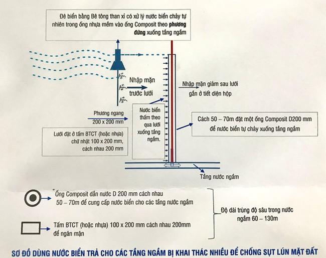 Dùng nước biển 'cứu' ĐBSCL thoát ngập - ảnh 2