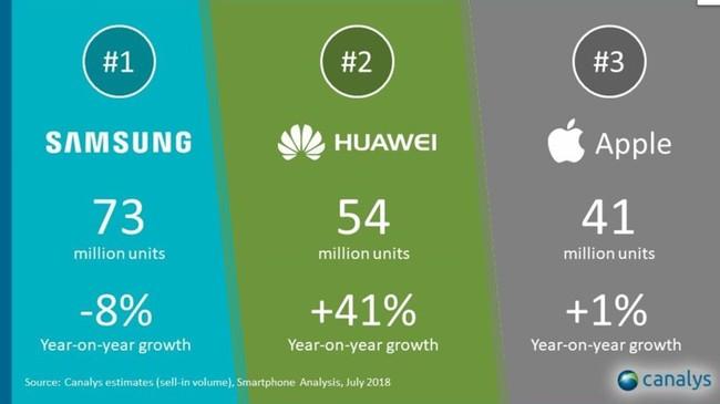 Hang nao dac loi sau vu Google chia tay Huawei? hinh anh 4