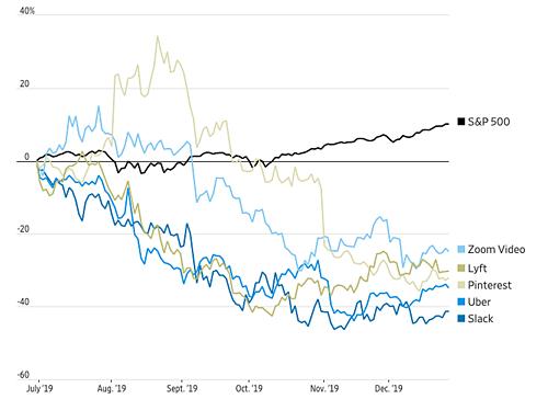 Diễn biến giá cổ phiếu một số startup công nghệ IPO năm 2019 so với S&P 500. Nguồn: FactSet