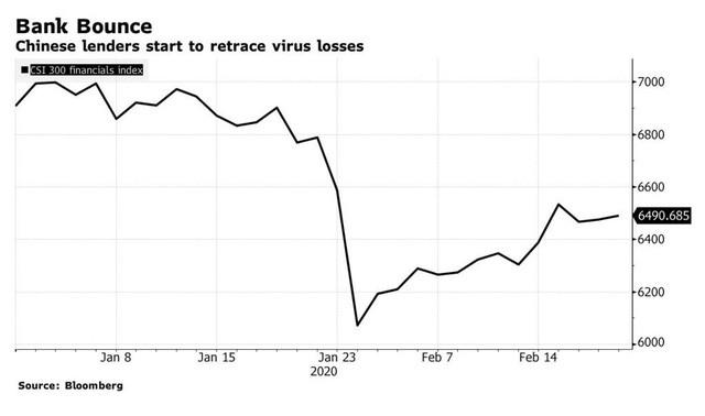 Virus corona tấn công các khoản nợ, khủng hoảng cho các ngân hàng châu Á mới chỉ bắt đầu - Ảnh 3.