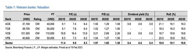 JP Morgan đánh giá cổ phiếu ngân hàng Việt Nam hấp dẫn nhất khu vực Asean: Gọi tên TCB, VPB và ACB - Ảnh 2.
