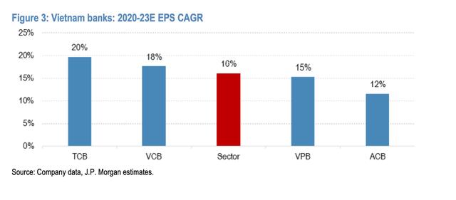 JP Morgan đánh giá cổ phiếu ngân hàng Việt Nam hấp dẫn nhất khu vực Asean: Gọi tên TCB, VPB và ACB - Ảnh 3.