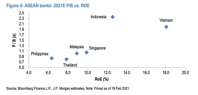 JP Morgan đánh giá cổ phiếu ngân hàng Việt Nam hấp dẫn nhất khu vực Asean: Gọi tên TCB, VPB và ACB - Ảnh 4.