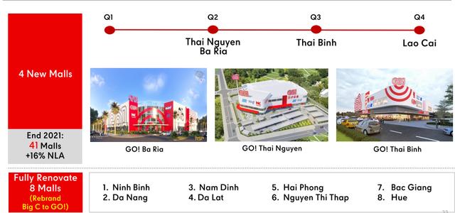 Chiến lược chuyển đổi Big C sang GO! của Rental Retail, dự kiến mở hơn 300 TTTM/siêu thị, đe dọa trực tiếp từ Vincom Retail, Aeon cho đến Saigon Co.op - Ảnh 1.