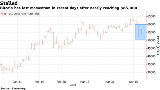 JPMorgan: Nếu Bitcoin không sớm trở lại mốc 60.000, động lực thúc đẩy sẽ sụp đổ - Ảnh 1.
