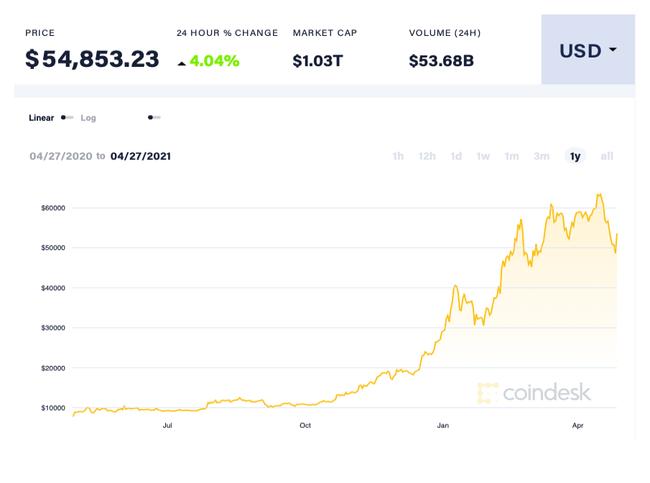 Dau tu Bitcoin anh 4