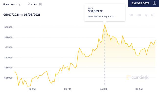 Bitcoin tang gia anh 1