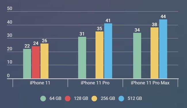 Nguoi Viet nen di Singapore mua iPhone 11 du gia o Hong Kong re hon hinh anh 3