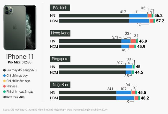 Nguoi Viet nen di Singapore mua iPhone 11 du gia o Hong Kong re hon hinh anh 1